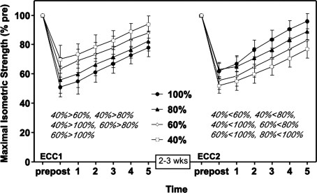 Note that 100% intensity causes the greatest decrease and slowest recovery of force output following the first session (left graph). Notice how 100% intensity creates the greatest protection as seen by the fastest recovery of force output (right graph). Adapted from Chen et al. 2007.